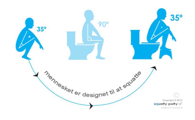 Skovskiderstilling / squat - wc, toilet, stilling